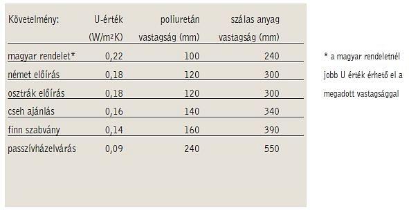 Poliuretán keményhab – jobb hőszigetelő képesség
